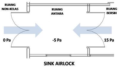 Airlock In Kitchen Sink Drain