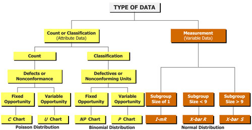 Control Chart Type Data