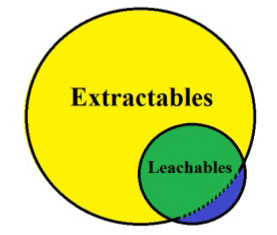 Extractables-Leachables