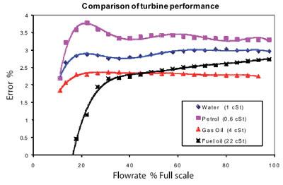 Comparison Flow Measurement Method